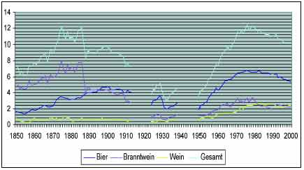 Eine Statistik des Alkoholverbrauchs in Deutschland von den Anfängen der Moderne bis 2000