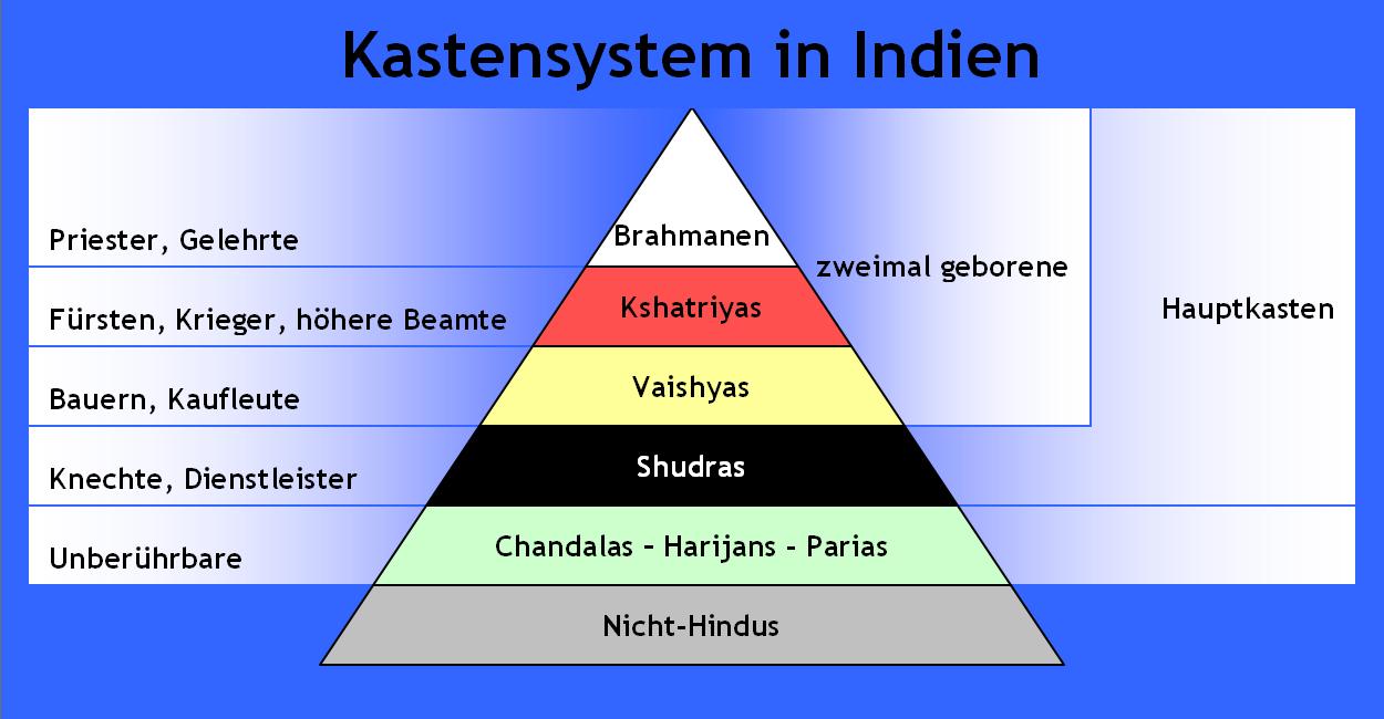 Kastensystem-Indien